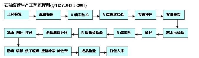 石油套管生产工艺流程图
